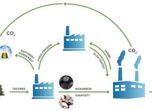 Elkem investerer i pilotanlegg for biokull i Canada